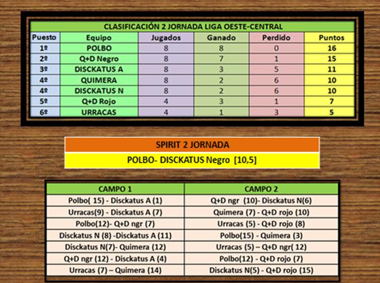 Resultados y clasificación